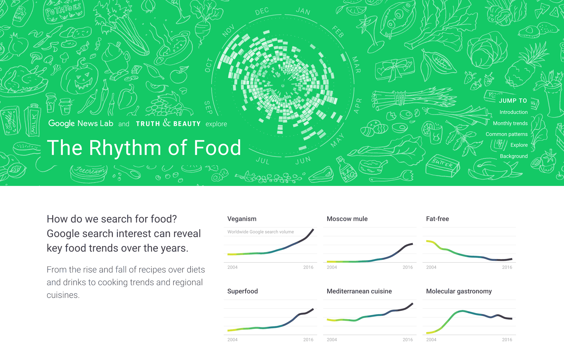 Truth Beauty The Rhythm Of Food Guitar Chords Diagrams Scales Keys Lookup Charts Website Presents Our Findings Around Seasonality Queries From High Level Patterns To Lots Small Anecdotes And Also